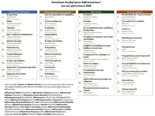 "Best Seller ""To Κάτι τι;"" σε 31 ανεξάρτητα βιβλιοπωλεία"